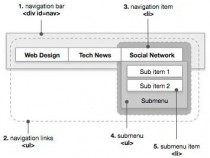 Navigational Design for Mega Websites