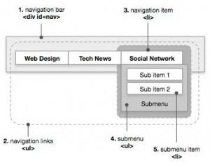 perfect multi-level navigation bar